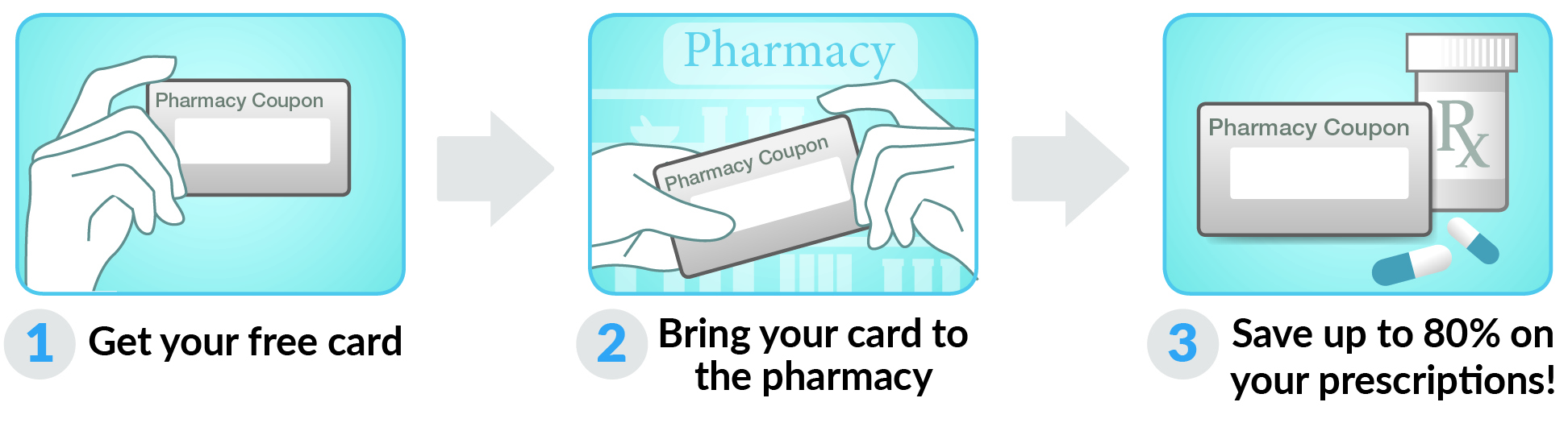 How to use Florida Rx Card Card